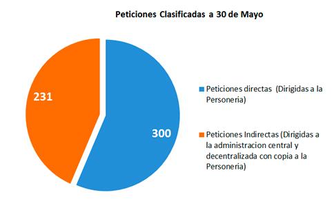peticiones-30-mayo